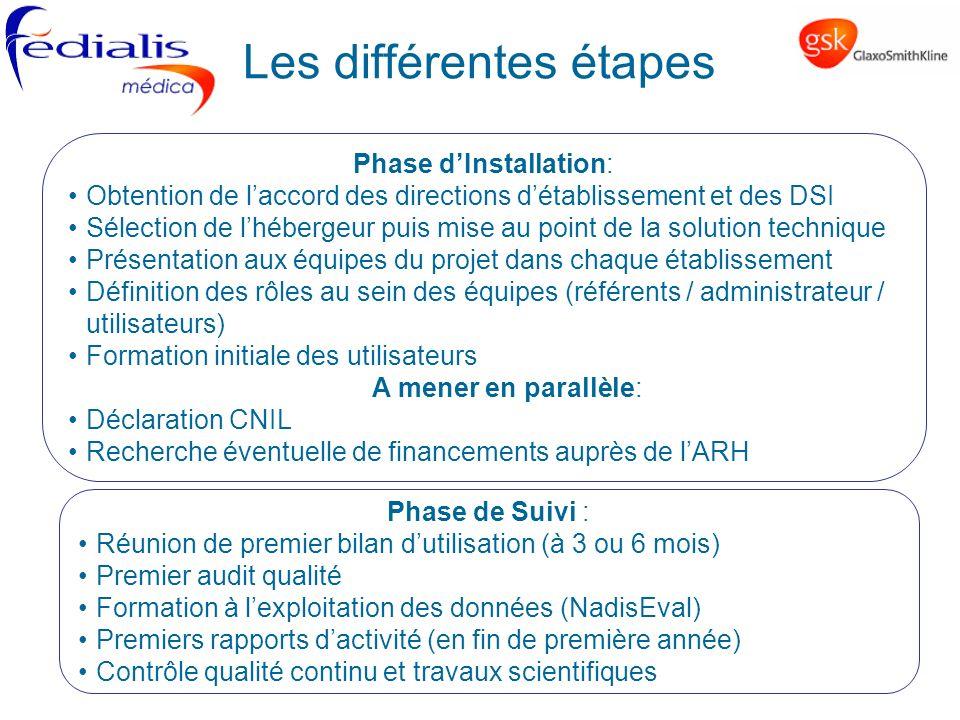 Phase dInstallation: Obtention de laccord des directions détablissement et des DSI Sélection de lhébergeur puis mise au point de la solution technique