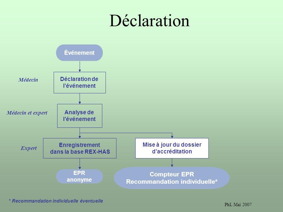 PhL Mai 2007 Déclaration Déclaration de lévénement Analyse de lévénement Enregistrement dans la base REX-HAS Événement EPR anonyme Compteur EPR Recommandation individuelle* Médecin Médecin et expert Expert Mise à jour du dossier daccréditation * Recommandation individuelle éventuelle
