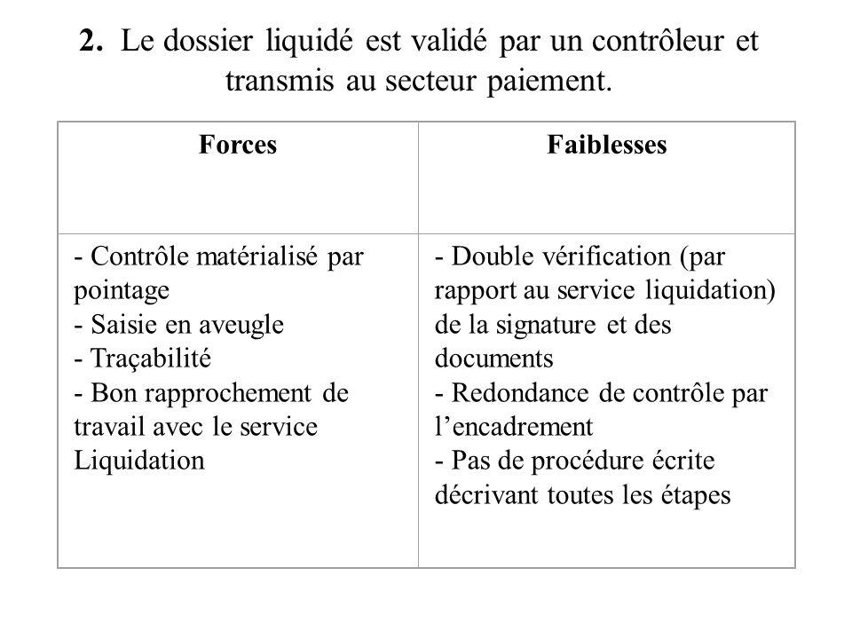 2. Le dossier liquidé est validé par un contrôleur et transmis au secteur paiement. ForcesFaiblesses - Contrôle matérialisé par pointage - Saisie en a