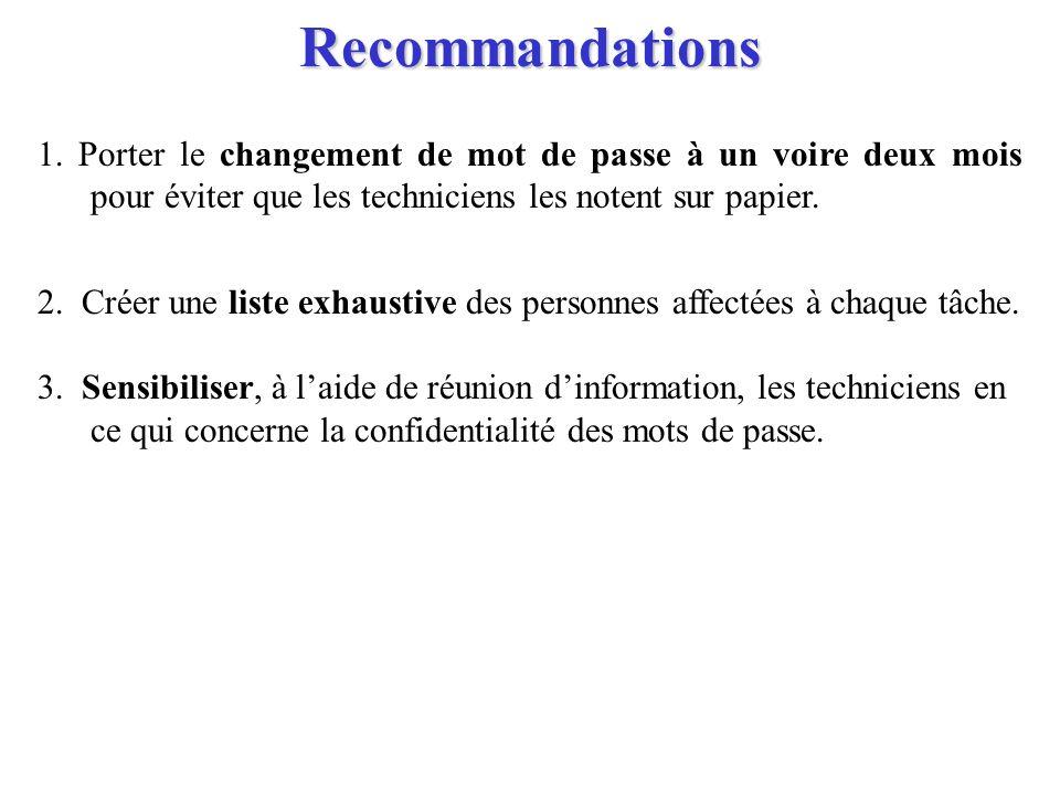 Recommandations 1. Porter le changement de mot de passe à un voire deux mois pour éviter que les techniciens les notent sur papier. 2. Créer une liste