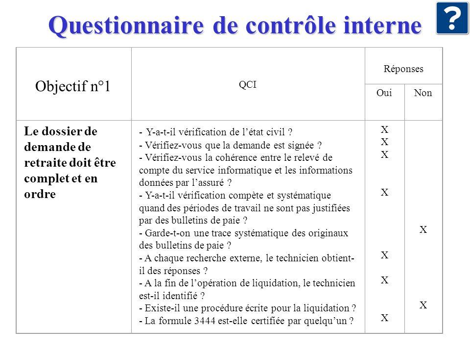 Questionnaire de contrôle interne Objectif n°1 QCI Réponses OuiNon Le dossier de demande de retraite doit être complet et en ordre - Y-a-t-il vérifica