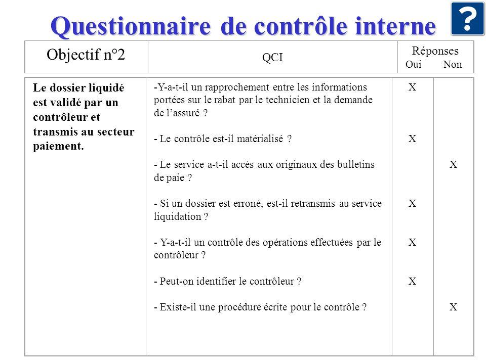 Questionnaire de contrôle interne Objectif n°2 QCI Réponses Oui Non Le dossier liquidé est validé par un contrôleur et transmis au secteur paiement. -