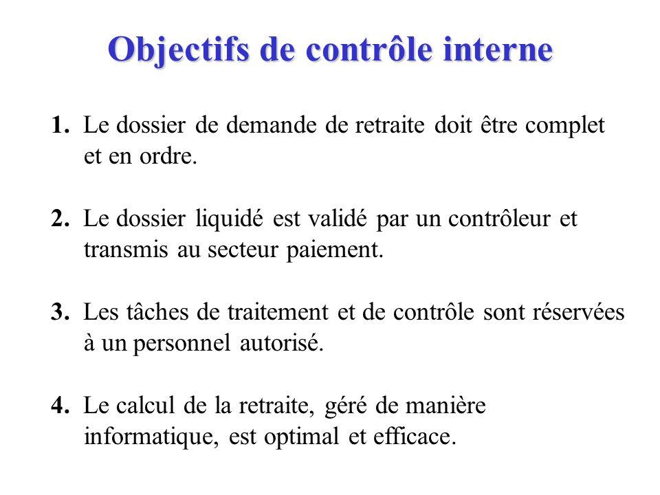 Objectifs de contrôle interne 1. Le dossier de demande de retraite doit être complet et en ordre. 2. Le dossier liquidé est validé par un contrôleur e
