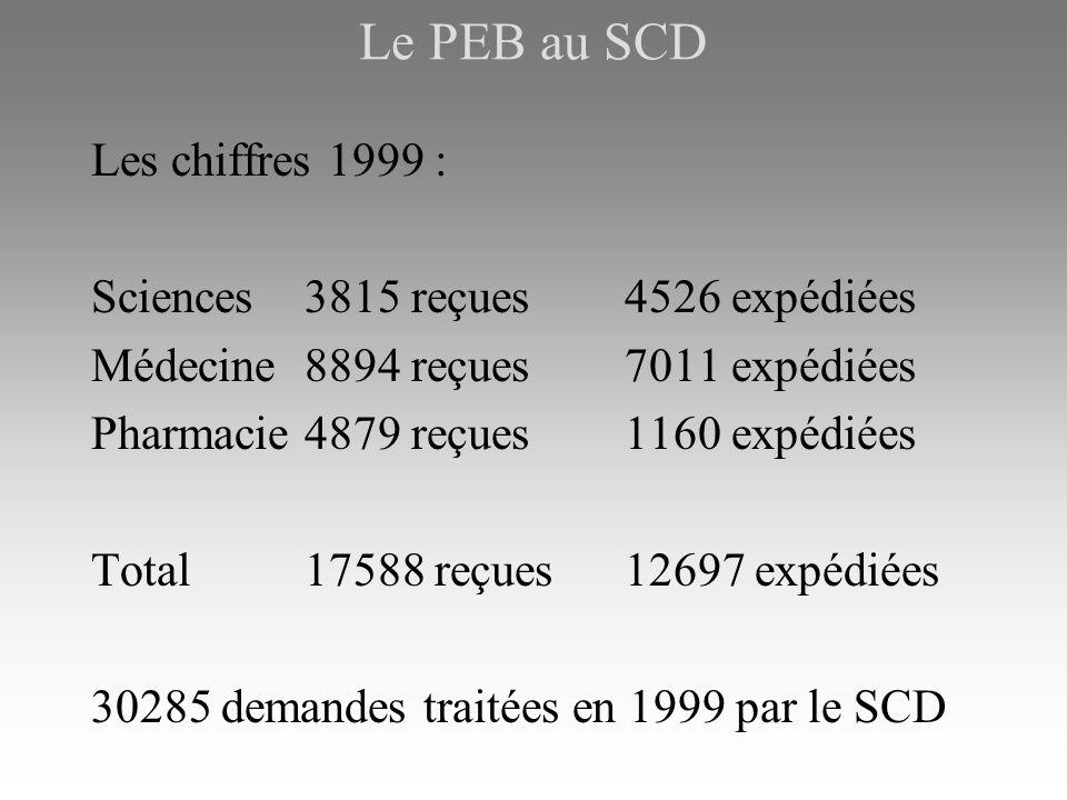 Le PEB au SCD Les chiffres 1999 : Sciences3815 reçues4526 expédiées Médecine8894 reçues7011 expédiées Pharmacie4879 reçues1160 expédiées Total17588 reçues12697 expédiées 30285 demandes traitées en 1999 par le SCD