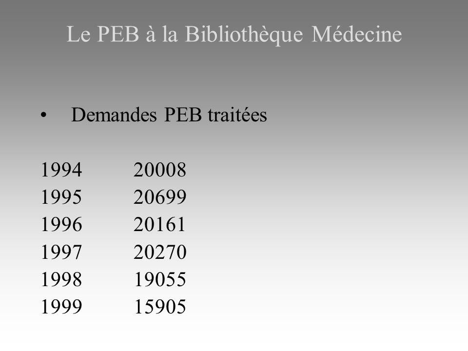 Demandes PEB traitées 1994 20008 199520699 199620161 199720270 199819055 199915905