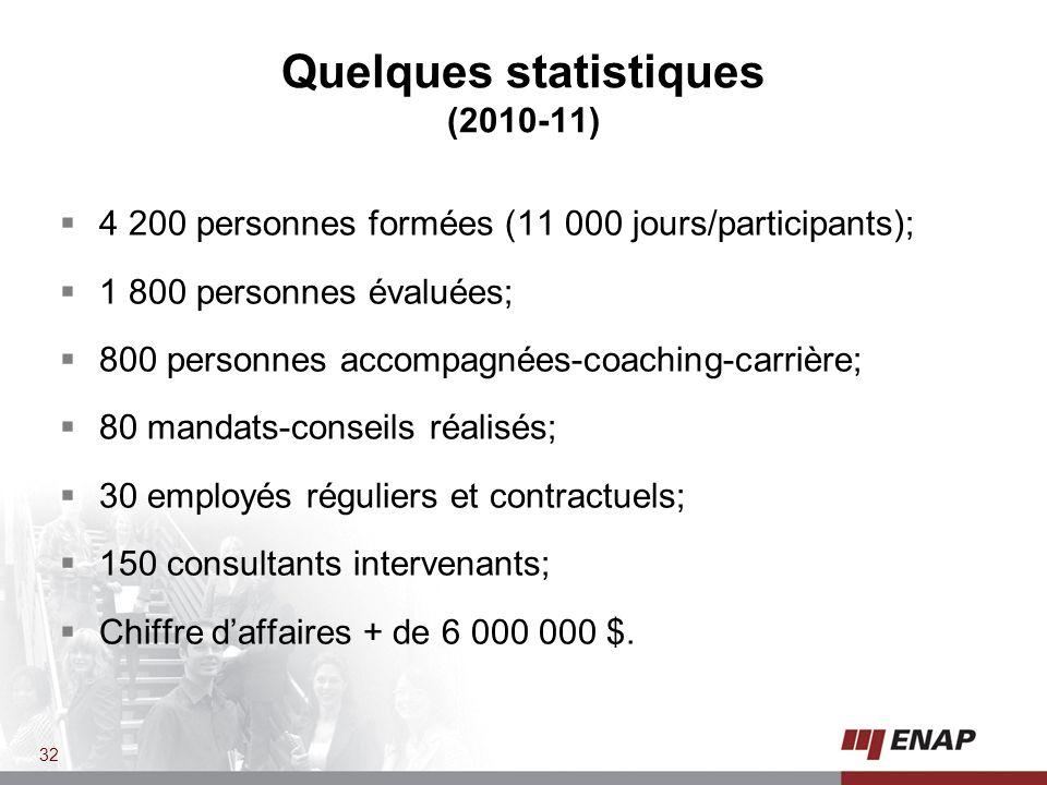 Quelques statistiques (2010-11) 4 200 personnes formées (11 000 jours/participants); 1 800 personnes évaluées; 800 personnes accompagnées-coaching-carrière; 80 mandats-conseils réalisés; 30 employés réguliers et contractuels; 150 consultants intervenants; Chiffre daffaires + de 6 000 000 $.