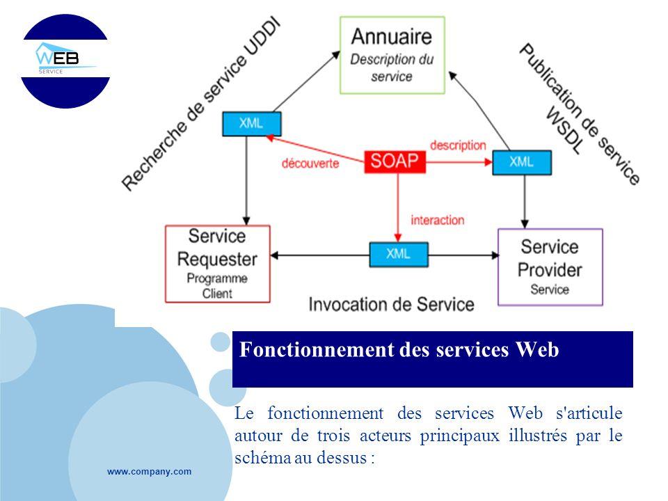 www.company.com Fonctionnement des services Web Le fonctionnement des services Web s'articule autour de trois acteurs principaux illustrés par le sché
