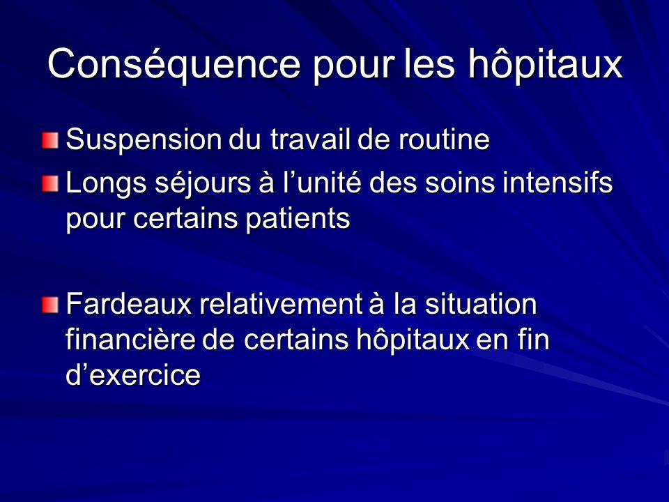 Conséquence pour les hôpitaux Suspension du travail de routine Longs séjours à lunité des soins intensifs pour certains patients Fardeaux relativement à la situation financière de certains hôpitaux en fin dexercice