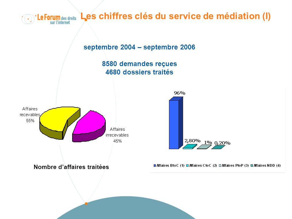 Les chiffres clés du service de médiation (I) septembre 2004 – septembre 2006 8580 demandes reçues 4680 dossiers traités Nombre daffaires traitées