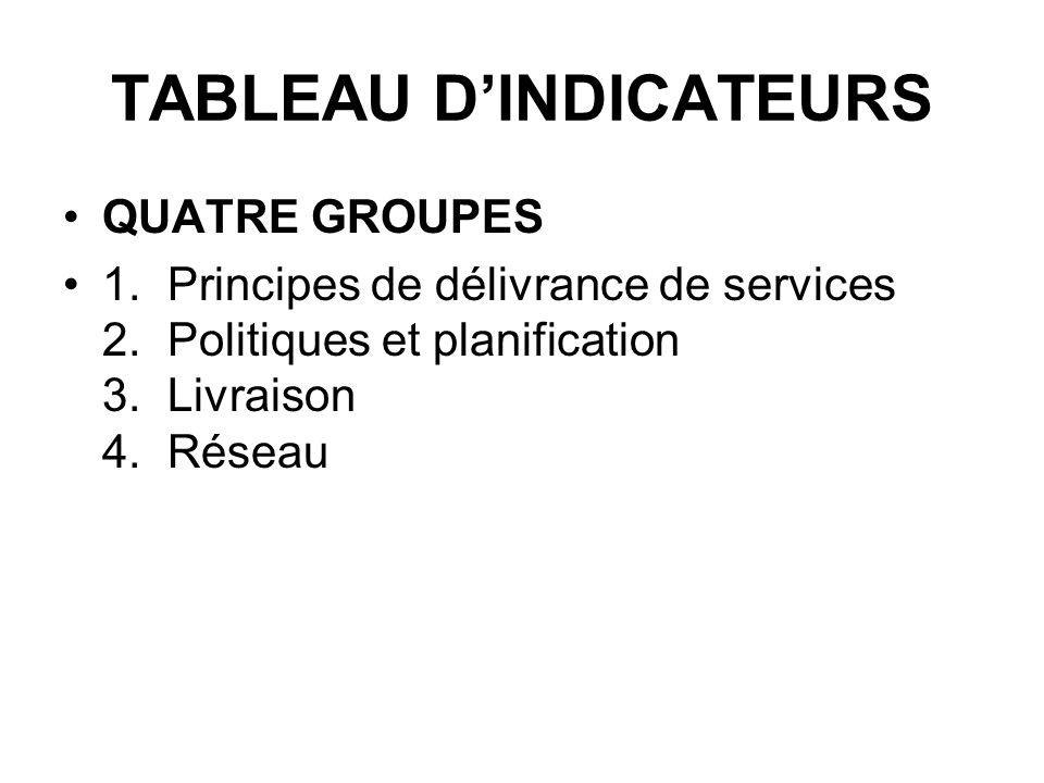TABLEAU DINDICATEURS QUATRE GROUPES 1.Principes de délivrance de services 2.Politiques et planification 3.Livraison 4.Réseau