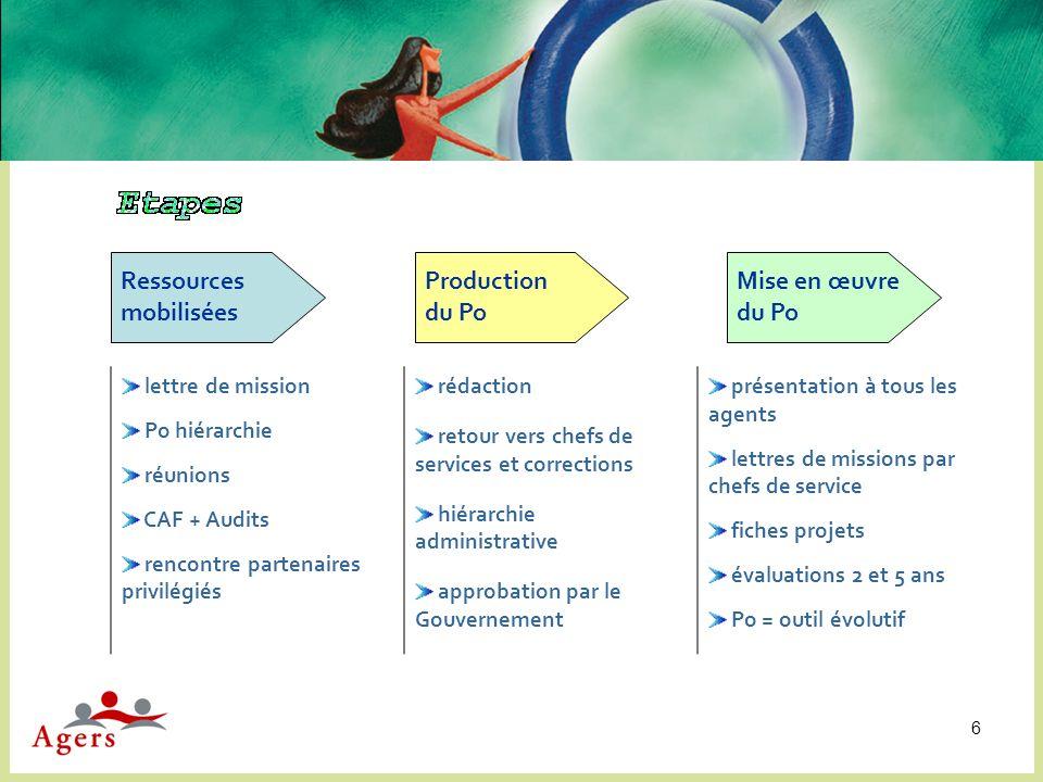 6 Ressources mobilisées Production du Po Mise en œuvre du Po lettre de mission Po hiérarchie réunions CAF + Audits rencontre partenaires privilégiés r