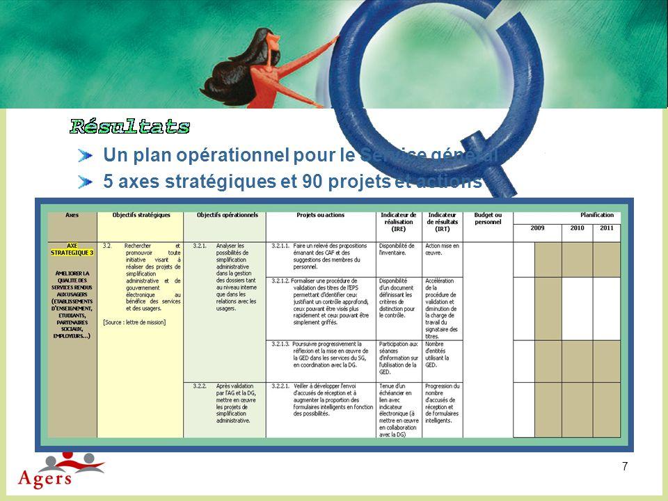 8 Complémentarité démarche participative / vision stratégique de la hiérarchie Formalisation, valorisation des échanges top down et bottom up Mise en cohérence des visions