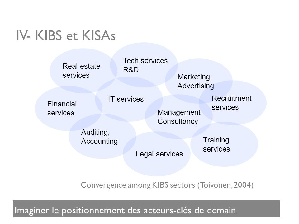 IV- KIBS et KISAs Tech services, R&D IT services Marketing, Advertising Management Consultancy Recruitment services Training services Legal services Auditing, Accounting Financial services Real estate services Convergence among KIBS sectors (Toivonen, 2004) Imaginer le positionnement des acteurs-clés de demain