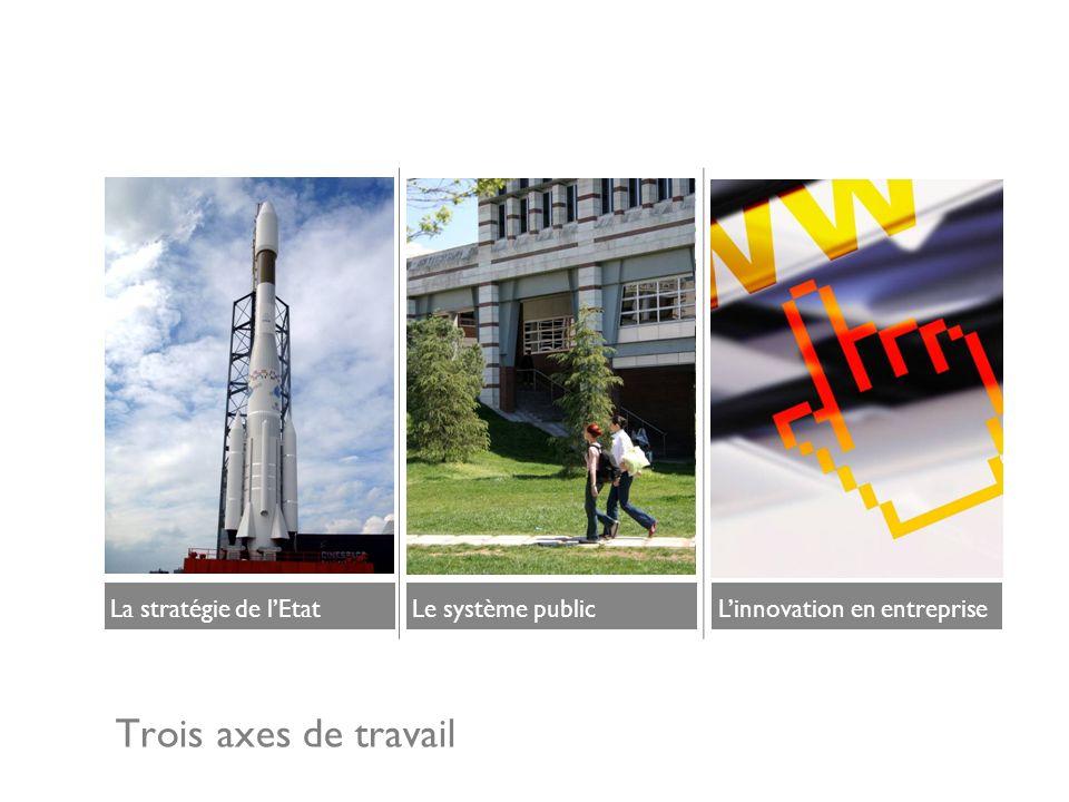 Trois axes de travail Le système publicLa stratégie de lEtatLinnovation en entreprise
