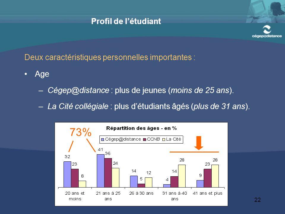 22 Profil de létudiant Deux caractéristiques personnelles importantes : Age –Cégep@distance : plus de jeunes (moins de 25 ans).