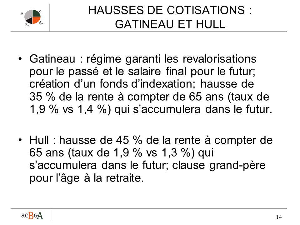 14 HAUSSES DE COTISATIONS : GATINEAU ET HULL Gatineau : régime garanti les revalorisations pour le passé et le salaire final pour le futur; création d