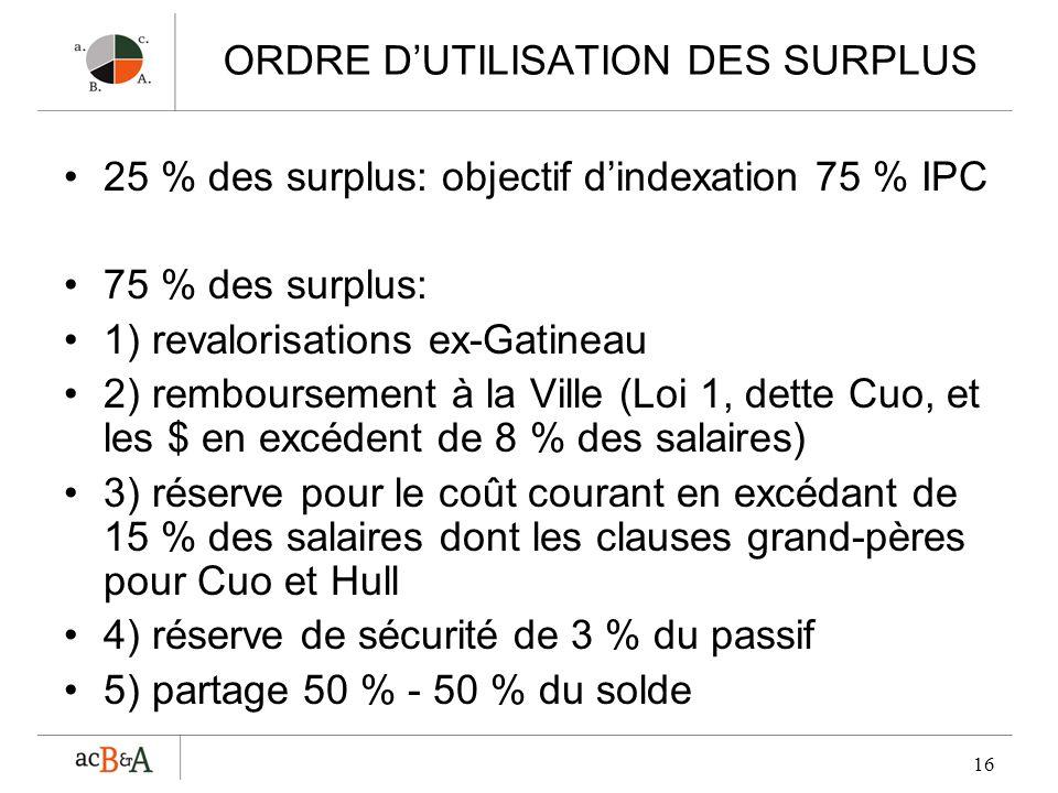 16 ORDRE DUTILISATION DES SURPLUS 25 % des surplus: objectif dindexation 75 % IPC 75 % des surplus: 1) revalorisations ex-Gatineau 2) remboursement à