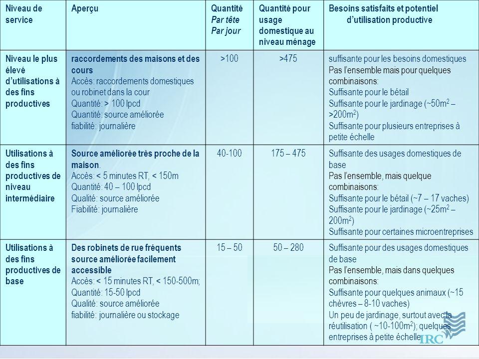 Niveau de service AperçuQuantité Par tête Par jour Quantité pour usage domestique au niveau ménage Besoins satisfaits et potentiel dutilisation produc