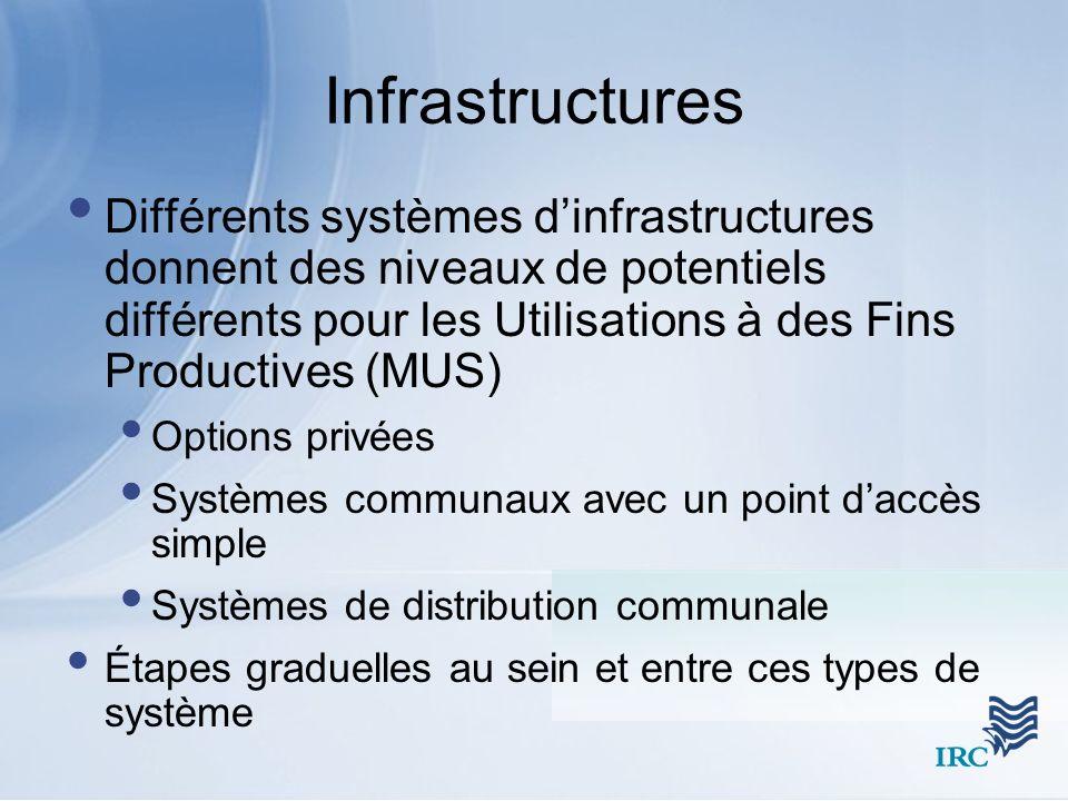 Infrastructures Différents systèmes dinfrastructures donnent des niveaux de potentiels différents pour les Utilisations à des Fins Productives (MUS) O
