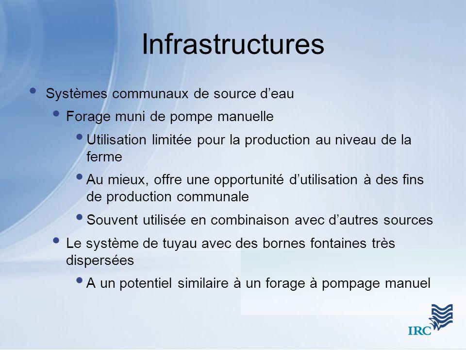 Infrastructures Systèmes communaux de source deau Forage muni de pompe manuelle Utilisation limitée pour la production au niveau de la ferme Au mieux,