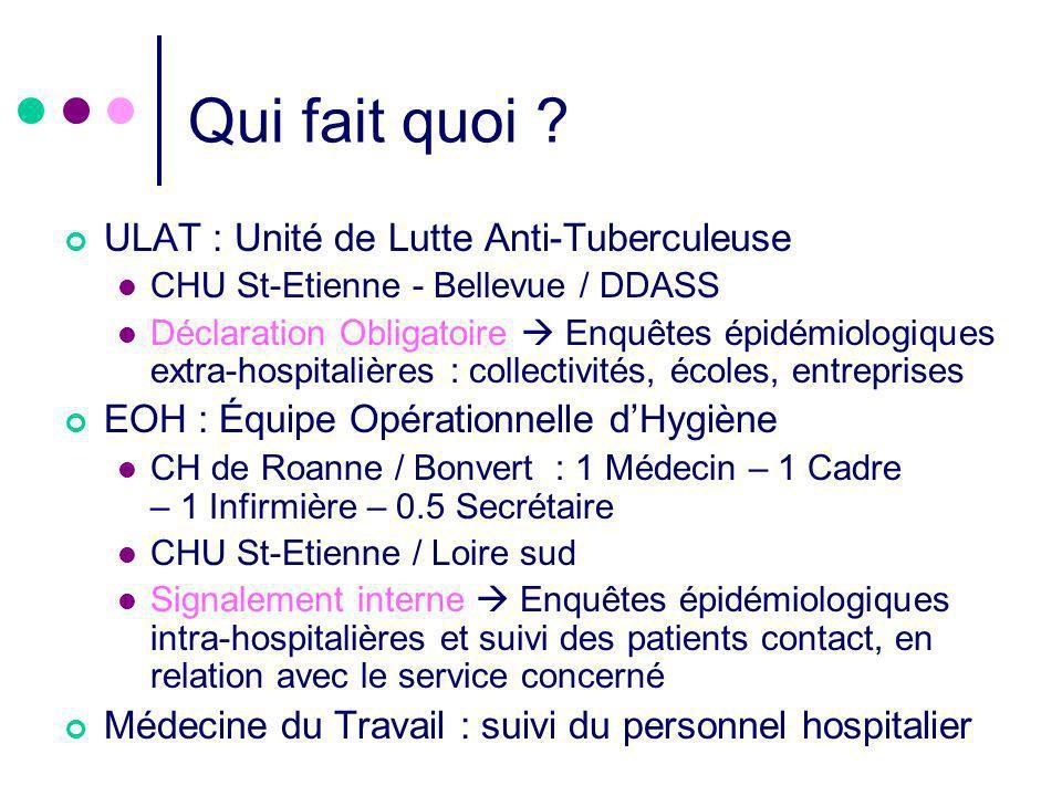 Qui fait quoi ? ULAT : Unité de Lutte Anti-Tuberculeuse CHU St-Etienne - Bellevue / DDASS Déclaration Obligatoire Enquêtes épidémiologiques extra-hosp