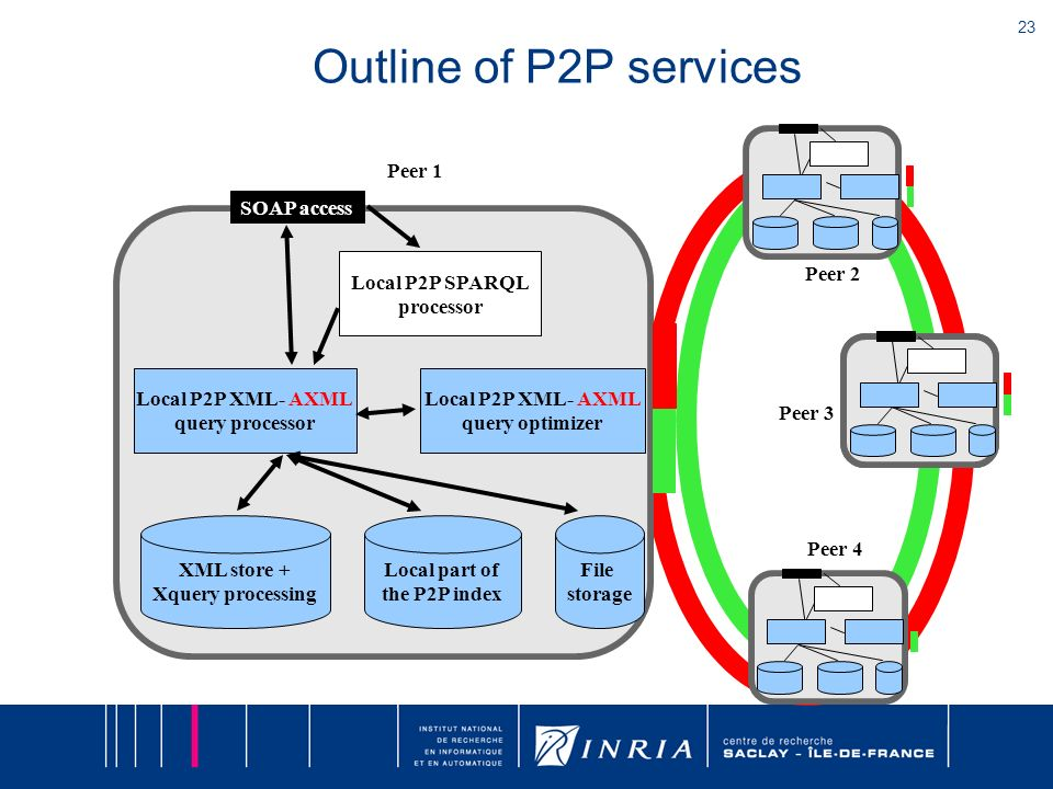 23 Outline of P2P services SOAP access Local P2P SPARQL processor Local P2P XML- AXML query processor Local P2P XML- AXML query optimizer XML store + Xquery processing Local part of the P2P index File storage Peer 2 Peer 4 Peer 1 Peer 3