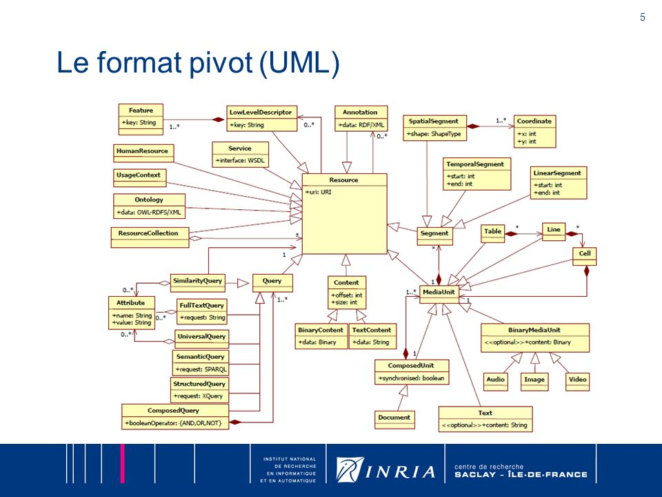 5 Le format pivot (UML)