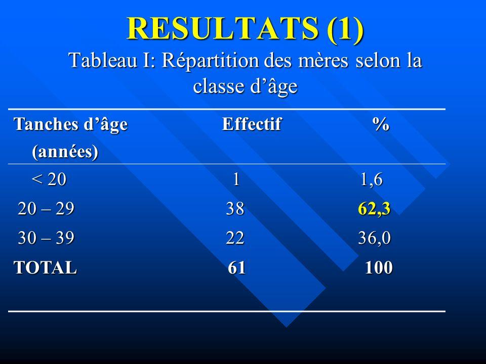 RESULTATS (1) Tableau I: Répartition des mères selon la classe dâge Tanches dâge Effectif % (années) (années) < 20 1 1,6 < 20 1 1,6 20 – 29 38 62,3 20