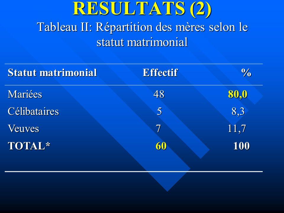RESULTATS (2) Tableau II: Répartition des mères selon le statut matrimonial Statut matrimonial Effectif % Mariées 48 80,0 Célibataires 5 8,3 Veuves 7