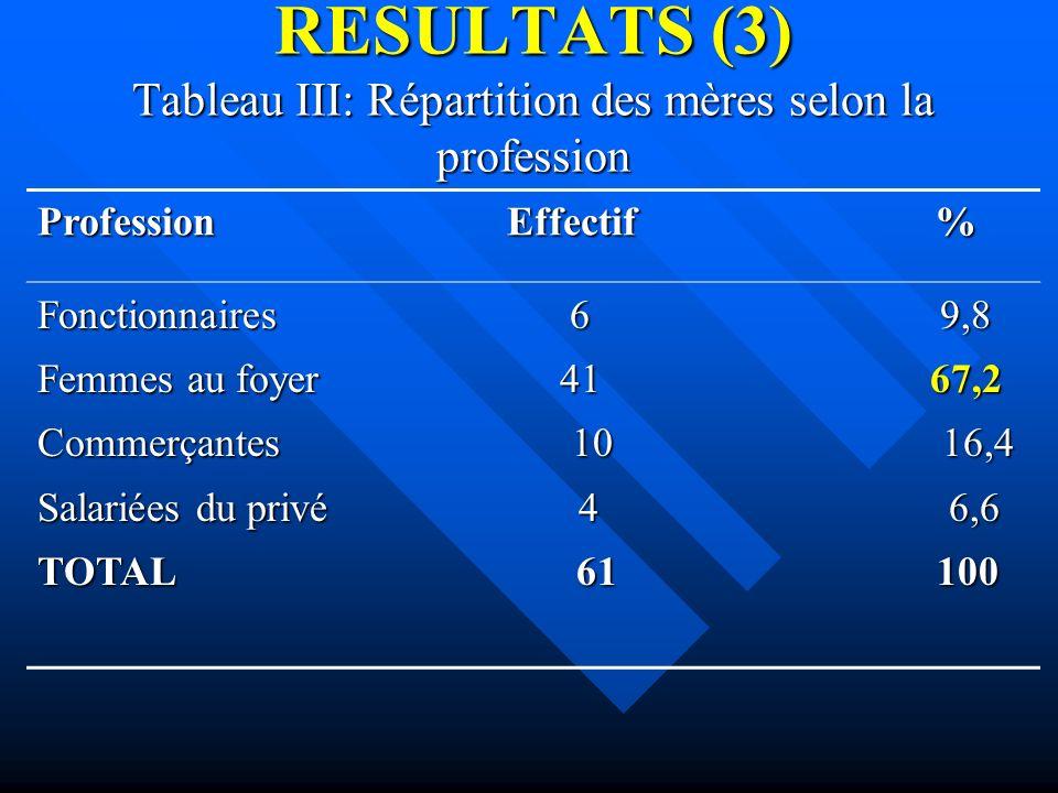 RESULTATS (3) Tableau III: Répartition des mères selon la profession Profession Effectif % Fonctionnaires 6 9,8 Femmes au foyer 41 67,2 Commerçantes 1
