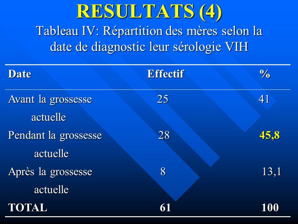 RESULTATS (4) Tableau IV: Répartition des mères selon la date de diagnostic leur sérologie VIH Date Effectif % Avant la grossesse 25 41 actuelle actue