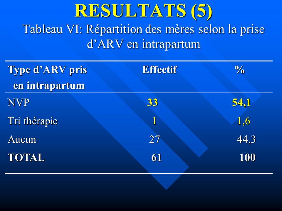 RESULTATS (5) Tableau VI: Répartition des mères selon la prise dARV en intrapartum Type dARV pris Effectif % en intrapartum en intrapartum NVP 33 54,1