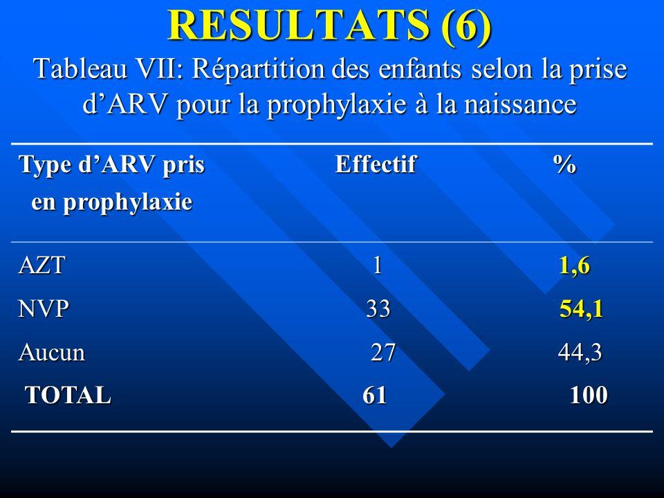 RESULTATS (6) Tableau VII: Répartition des enfants selon la prise dARV pour la prophylaxie à la naissance Type dARV pris Effectif % en prophylaxie en