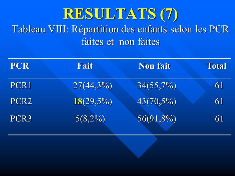 RESULTATS (7) Tableau VIII: Répartition des enfants selon les PCR faites et non faites PCR Fait Non fait Total PCR1 27(44,3%) 34(55,7%) 61 PCR2 18(29,