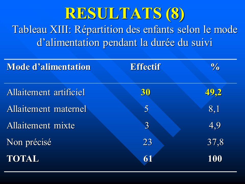 RESULTATS (8) Tableau XIII: Répartition des enfants selon le mode dalimentation pendant la durée du suivi Mode dalimentation Effectif % Allaitement ar