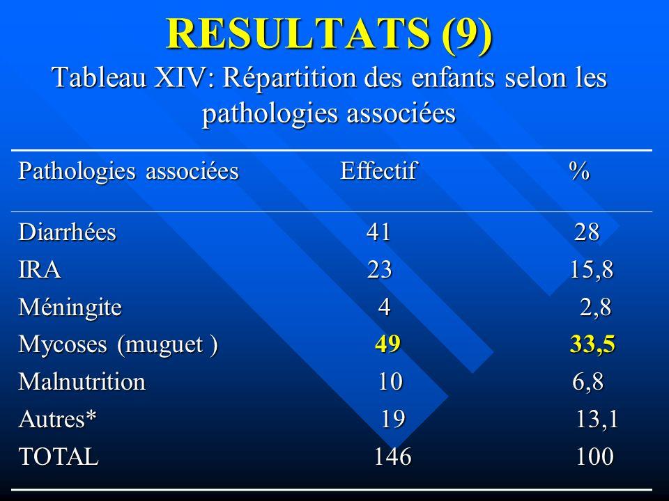 RESULTATS (9) Tableau XIV: Répartition des enfants selon les pathologies associées Pathologies associées Effectif % Diarrhées 41 28 IRA 23 15,8 Méning