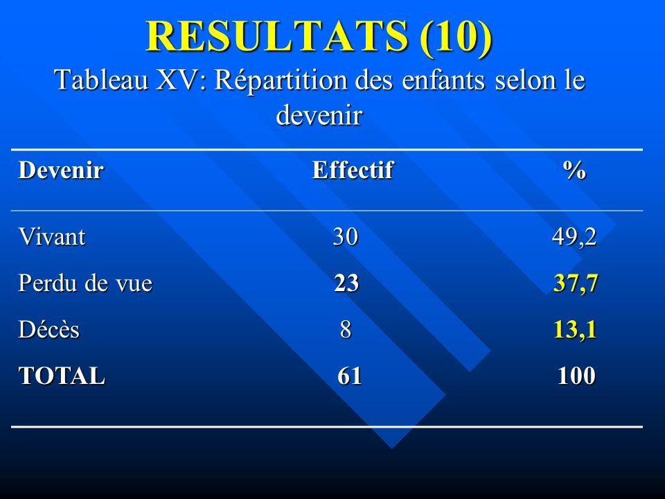 RESULTATS (10) Tableau XV: Répartition des enfants selon le devenir Devenir Effectif % Vivant 30 49,2 Perdu de vue 23 37,7 Décès 8 13,1 TOTAL 61 100