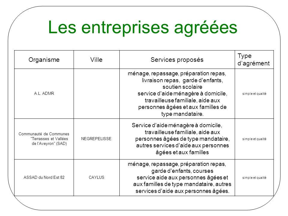 Les entreprises agréées OrganismeVilleServices proposés Type dagrément A.L.