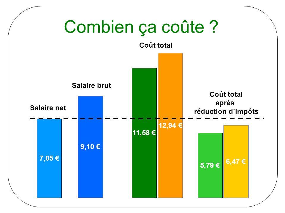 Combien ça coûte ? 7,05 9,10 11,58 5,79 Salaire net Salaire brut 12,94 6,47 Coût total Coût total après réduction dimpôts