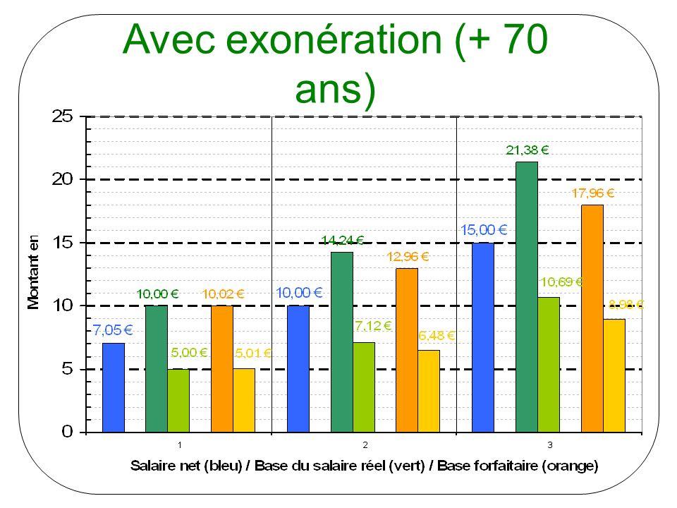 Le retard de la France en matière de services 1 2 3 4 Source : AT Kearney