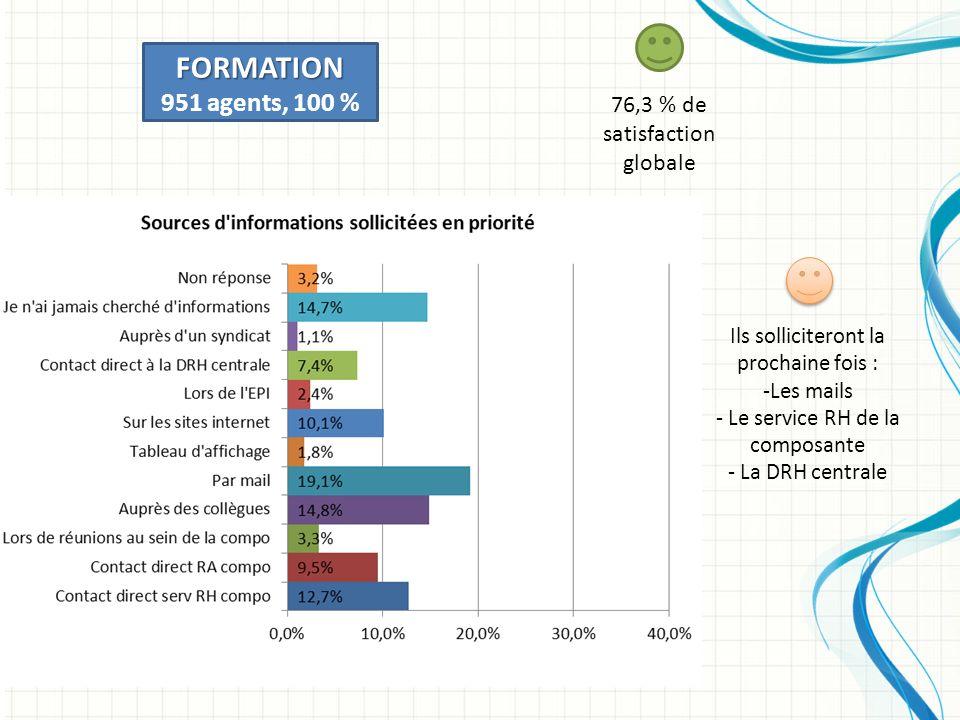 FORMATION 951 agents, 100 % 76,3 % de satisfaction globale Ils solliciteront la prochaine fois : -Les mails - Le service RH de la composante - La DRH centrale