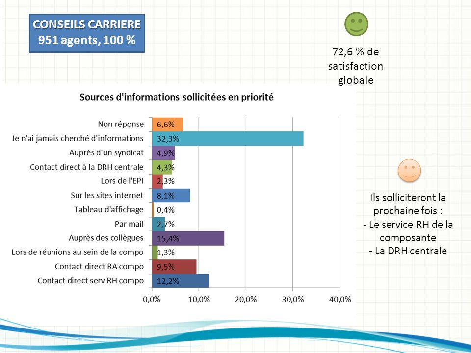 CONSEILS CARRIERE 951 agents, 100 % 72,6 % de satisfaction globale Ils solliciteront la prochaine fois : - Le service RH de la composante - La DRH centrale