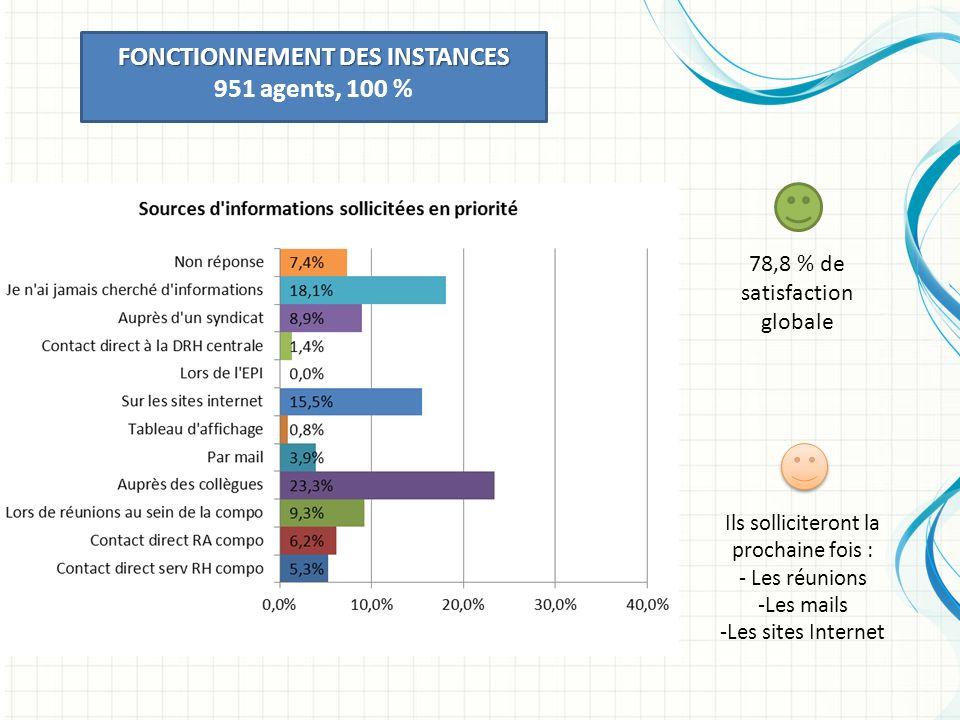 FONCTIONNEMENT DES INSTANCES 951 agents, 100 % 78,8 % de satisfaction globale Ils solliciteront la prochaine fois : - Les réunions -Les mails -Les sites Internet