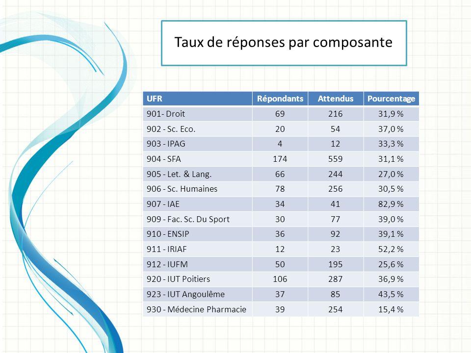 UFRRépondantsAttendusPourcentage 901- Droit6921631,9 % 902 - Sc.