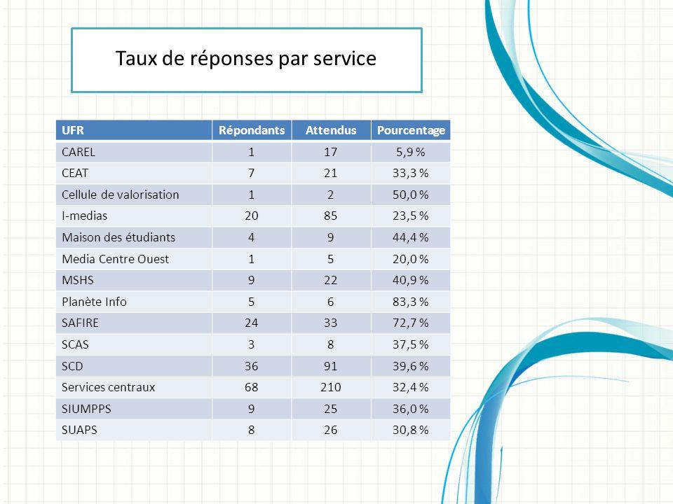 UFRRépondantsAttendusPourcentage CAREL1175,9 % CEAT72133,3 % Cellule de valorisation1250,0 % I-medias208523,5 % Maison des étudiants4944,4 % Media Centre Ouest1520,0 % MSHS92240,9 % Planète Info5683,3 % SAFIRE243372,7 % SCAS3837,5 % SCD369139,6 % Services centraux6821032,4 % SIUMPPS92536,0 % SUAPS82630,8 % Taux de réponses par service