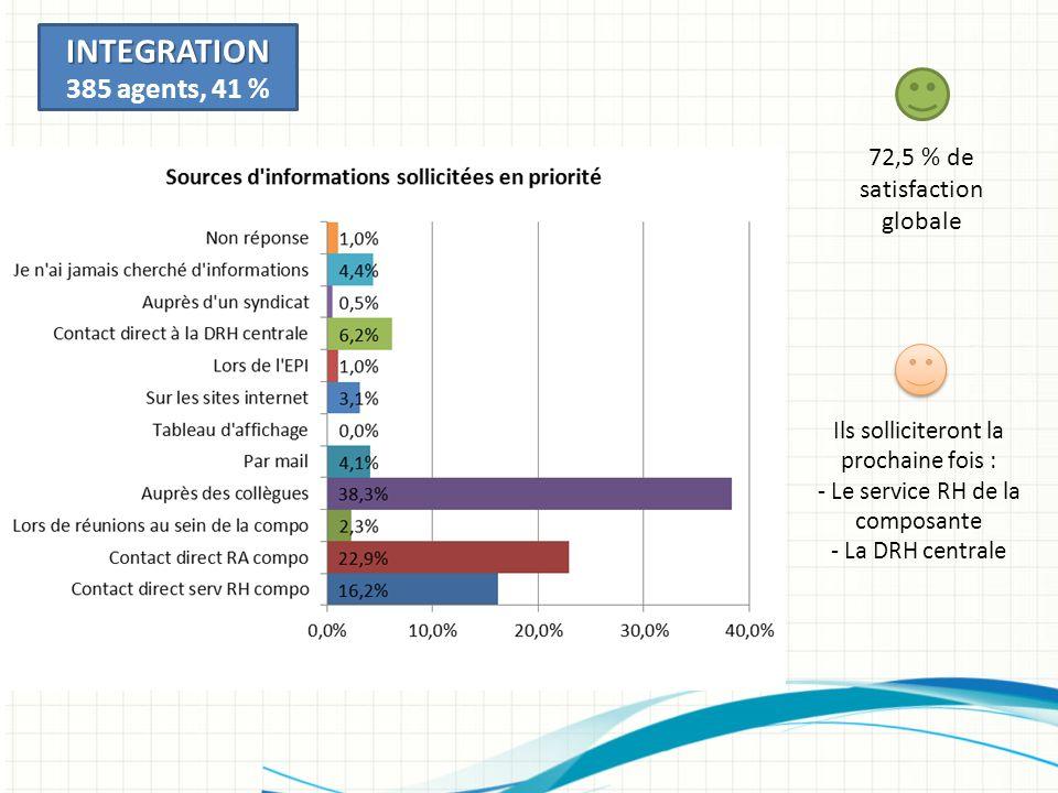 72,5 % de satisfaction globale INTEGRATION 385 agents, 41 % Ils solliciteront la prochaine fois : - Le service RH de la composante - La DRH centrale