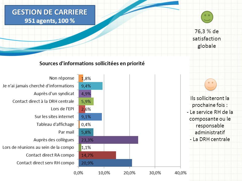 GESTION DE CARRIERE 951 agents, 100 % 76,3 % de satisfaction globale Ils solliciteront la prochaine fois : - Le service RH de la composante ou le responsable administratif - La DRH centrale