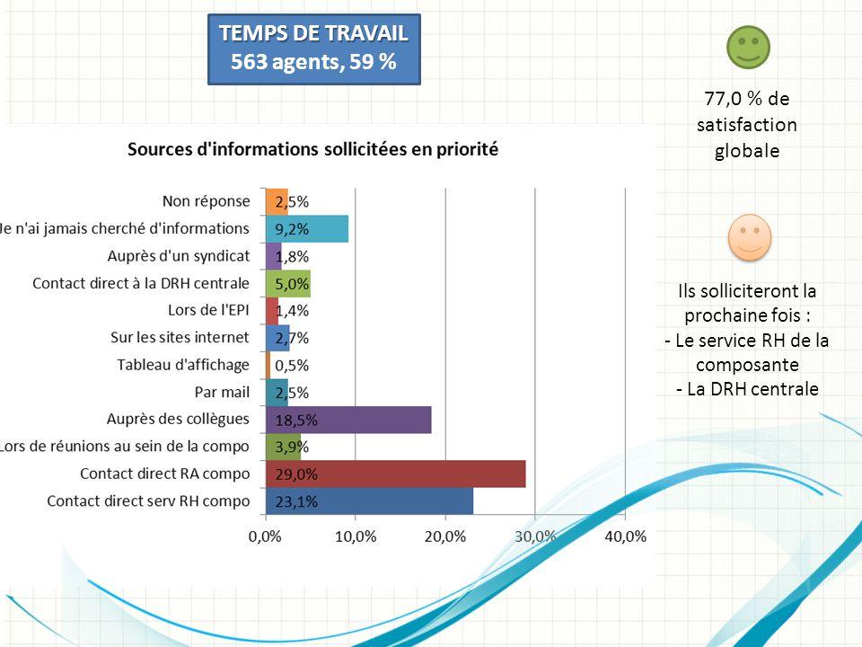 TEMPS DE TRAVAIL 563 agents, 59 % 77,0 % de satisfaction globale Ils solliciteront la prochaine fois : - Le service RH de la composante - La DRH centr