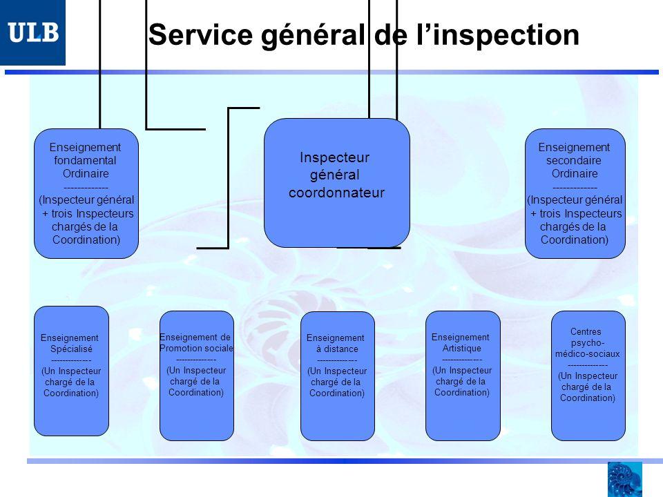 Service général de linspection Inspecteur général coordonnateur Enseignement fondamental Ordinaire ------------- (Inspecteur général + trois Inspecteurs chargés de la Coordination) Enseignement secondaire Ordinaire ------------- (Inspecteur général + trois Inspecteurs chargés de la Coordination) Enseignement Spécialisé -------------- (Un Inspecteur chargé de la Coordination) Centres psycho- médico-sociaux -------------- (Un Inspecteur chargé de la Coordination) Enseignement Artistique -------------- (Un Inspecteur chargé de la Coordination) Enseignement à distance -------------- (Un Inspecteur chargé de la Coordination) Enseignement de Promotion sociale -------------- (Un Inspecteur chargé de la Coordination)