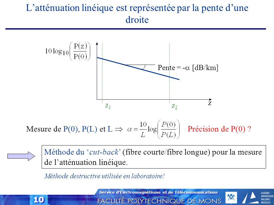 Service dÉlectromagnétisme et de Télécommunications 10 Latténuation linéique est représentée par la pente dune droite Pente = - [dB/km] z z1z1 z2z2 Mé